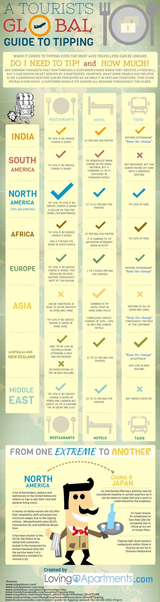 Guide des pourboires dans le monde à usage des touristes.