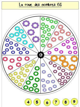 Roue des nombres et des chiffres chez alex la maternelle - Experte en composants 15 lettres ...