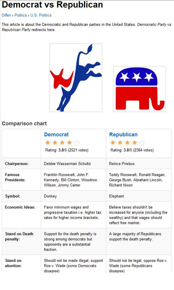 Philosophy connected with Democrats along with Republicans