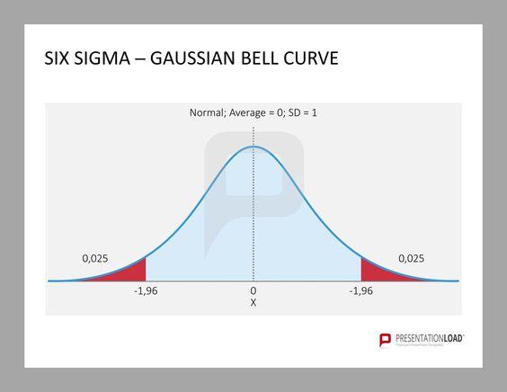 Gaussian distribution bell curve six sigma powerpoint gaussian distribution bell curve six sigma powerpoint templates httppresentationloadsix sigma powerpoint templateml pinterest pronofoot35fo Choice Image