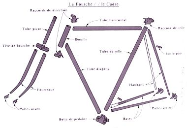 http://cbandiera.free.fr/cyclos-faverges/criterium/mecanique/