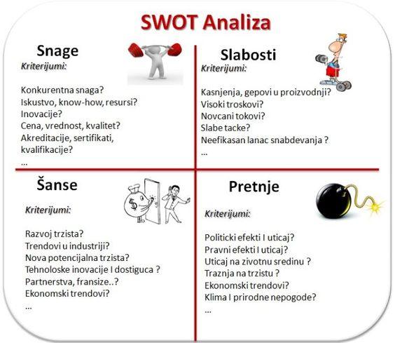 SWOT analiza : INTEResantno : Pinterest : Marketing