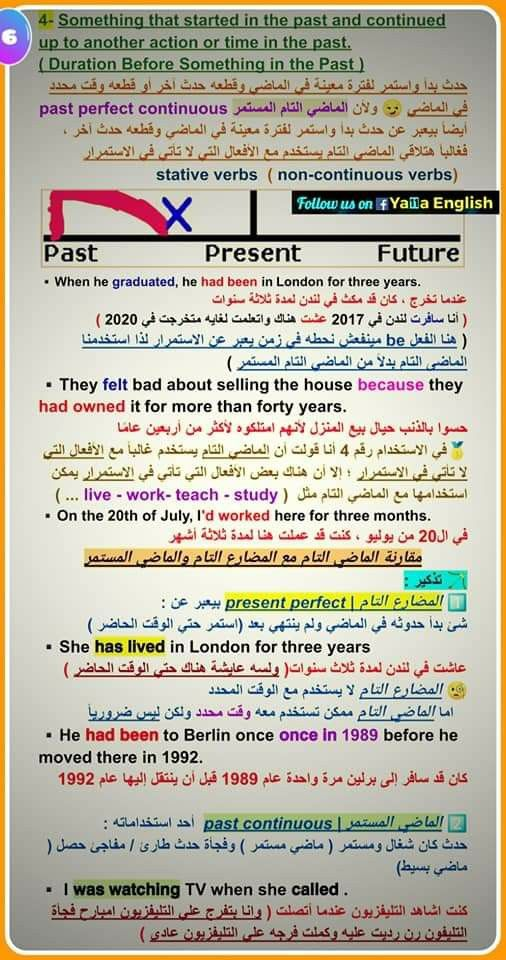 6 Past Perfect الماضي التام The Past Verb Continuity