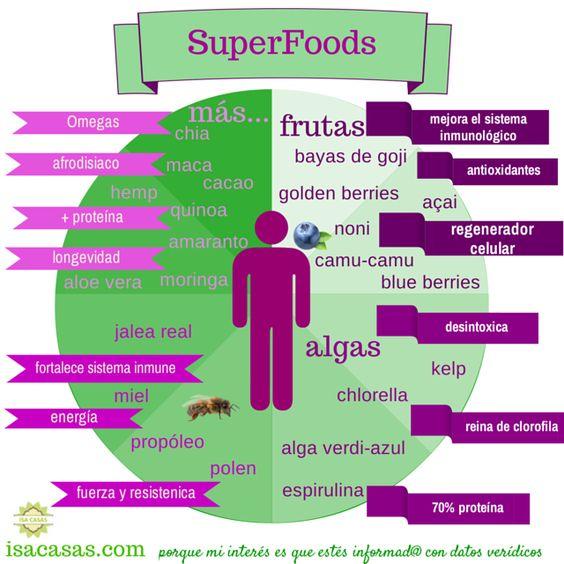 De SuperFoods a Superhumans, una breve descripción.   https://casasisa.wordpress.com/2014/11/24/de-superfoods-a-superhumans/