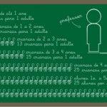 Projeto que limita número de alunos por classe tem novo relator