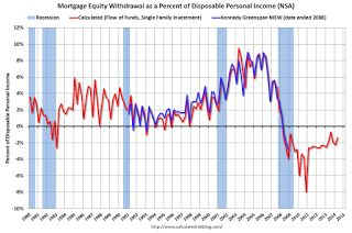 US Mortgage Equity Withdrawal Still Negative in Q2 2014.