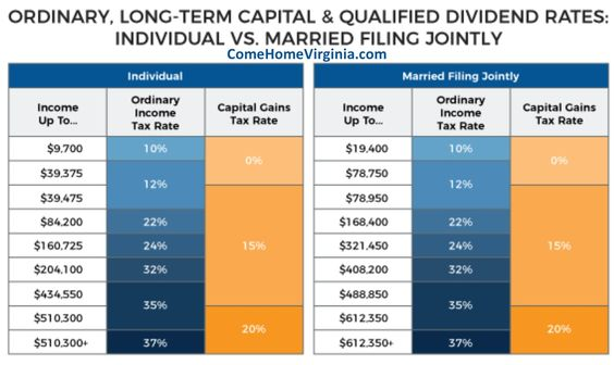 Preferred tax treatment for capital gains above the tax free level for real estate