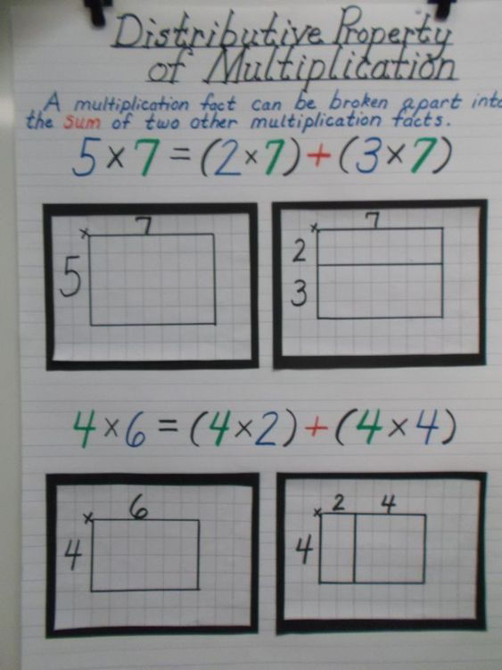 distributive property of multiplication multiplication anchor charts and properties of. Black Bedroom Furniture Sets. Home Design Ideas