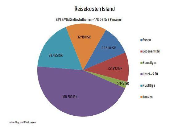 Reisekosten auf Island. Wieviel kostet eine Reise nach Island. Reiseplanung mit…