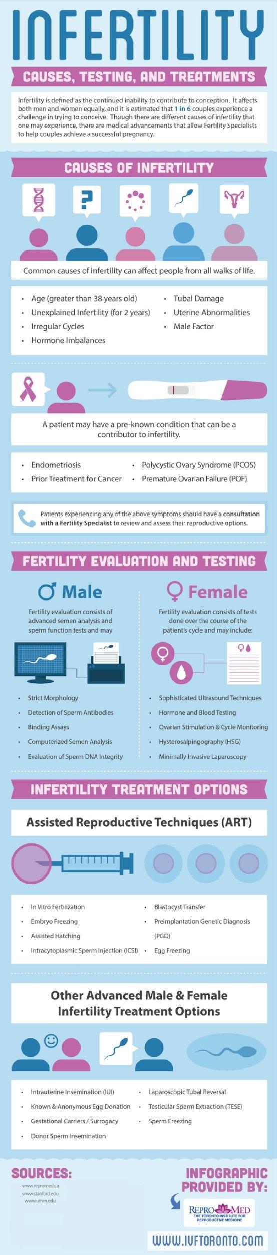 Male infertility ancient ingest sperm