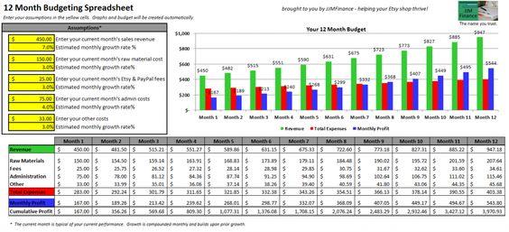 Les bases de la budgétisation : créer un plan financier annuel.