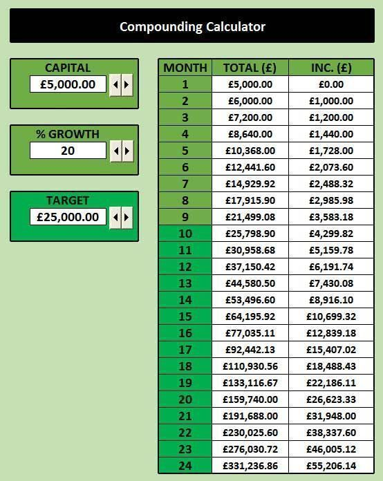 forex compound interest spreadsheet