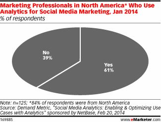 #Marketers adopt #SocialMedia #analytics tools #SocialMediaMarketing #CampaignTracker