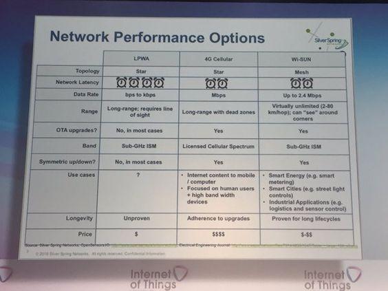 IoT Gurus @iotgurus: @silverspringnet is sharing their comparison of technologies @iotworldnews #LPWan #cellular #iotworld16