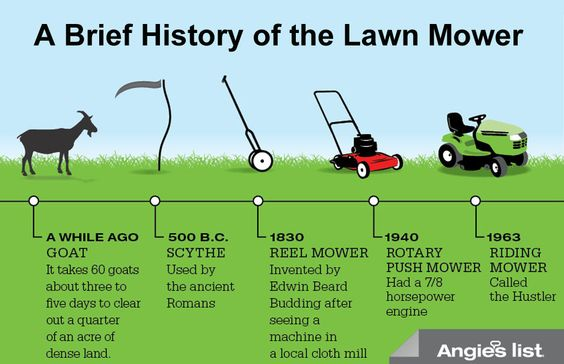 The History Of Lawn Mower North Perth Lawn Mowing Pinterest - lawn mower repair sample resume