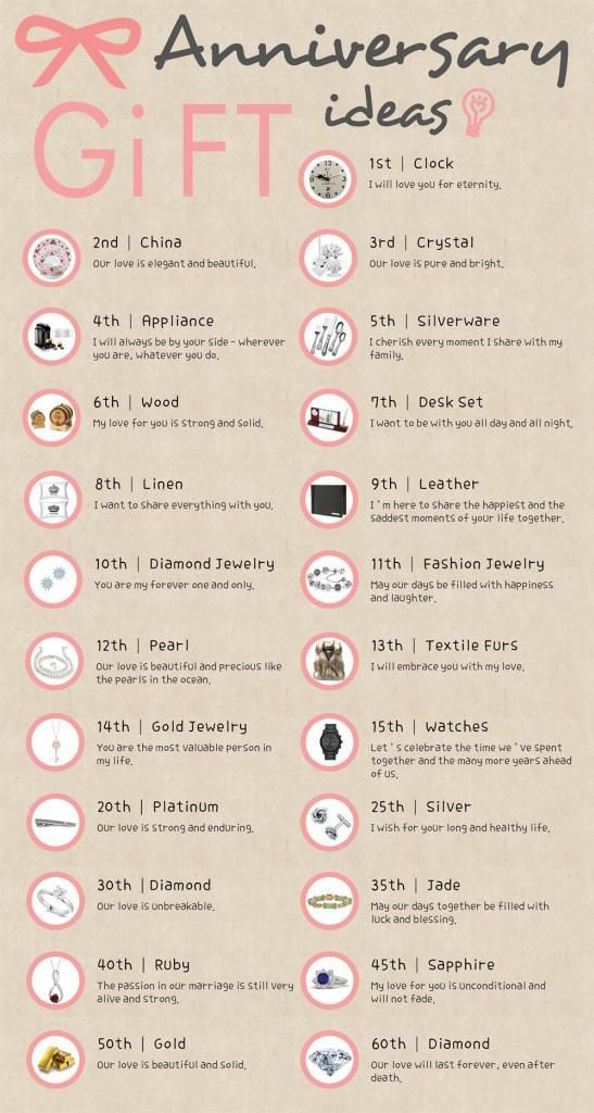 Wedding Anniversary Gift Ideas And Meanings Boyfriend