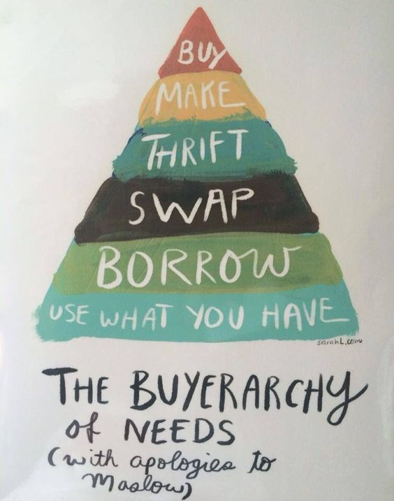 Environmentalism, Sustainability, Reuse, Recyling. The Buyerarchy of Needs (with apologies to Maslow) Use what you have --> Borrow --> Swap --> Thrift --> Make --> Buy