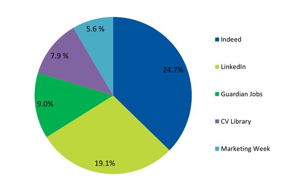 Top 5 Recommended websites for job hunting. Visit our blog for more survey results: http://www.solutions4recruitment.com/blog/interviews-jobhunting/top-job-boards-marketing-creative-sector-looking-right-places-find-next-job