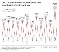 health care costs - Google Search