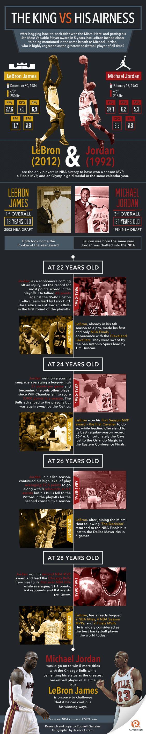 INFOGRAPHIC: LeBron vs Jordan