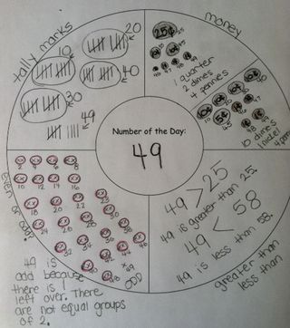 Math graphic organizer for the number of the day shown in several different ways.: