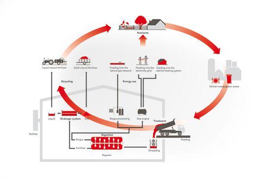 organic waste to biogas