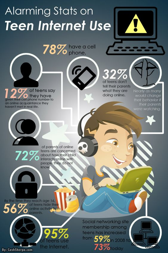 Alarming Stats on Teen Internet Use: Infographic | Random ...