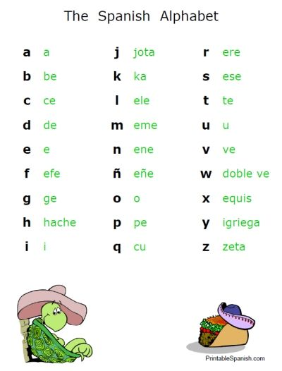 photo regarding Printable Spanish.com identify The Aleph Wager of The Zodiac: Spanish Alphabet