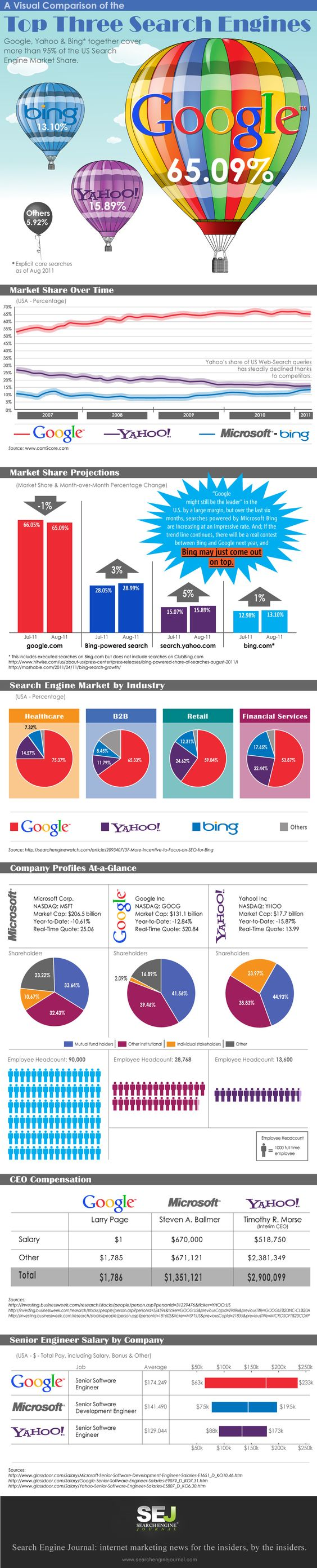 A Visual Comparison of the Top Three Search Engines