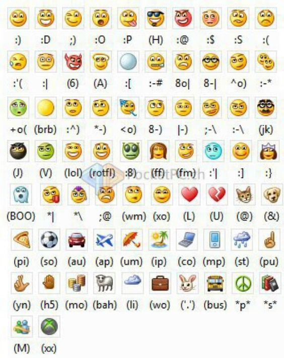emoticons and their meaning chart | Fun Stuff | Pinterest ...