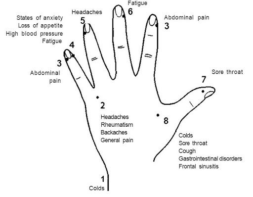 How to Massage Your Fingers To Get Rid of Cold, Sore Throat, Relieve Headache & Pain in the Sinuses
