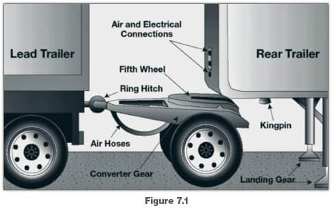 Coupling Uncoupling Light Trailer Fifth Wheel Coupling Commercial Vehicle