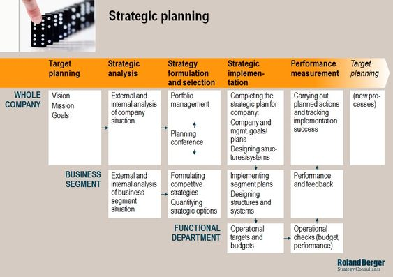 google corporate planning A business plan is a formal statement of a set of business goals, the reasons why they are believed attainable, and the plan for reaching those goals.
