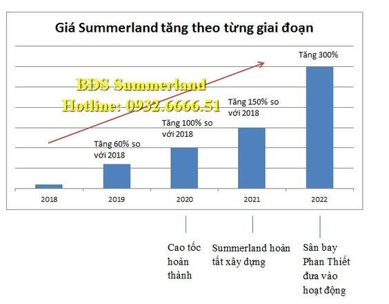 Giá Summer Land Mũi Né tăng theo từng giai đoạn