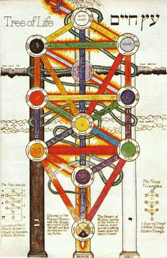 The Tree of Life stands on the pillars of Mercy, Severity, and Balance. Each sphere exists in one of the three planes of existence. The sphere of Malkuth is the densest realm, residing in the plane of action. This is our home.