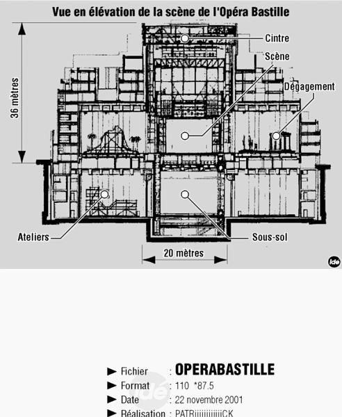 A la découverte du génie scénique de l'Opéra Bastille