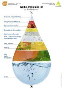 drankendruppel - drankencategorieën van onder naar boven ingedeeld met water als beste en eerste keuze. Daarna koffie en thee, soep en bouillon, fruitsap, melk, gesuikerde melkdranken, energie sportdranken, alcoholische dranken en energiedrankjes. Mooie voorstelling in analogie met de voedingsdriehoek.