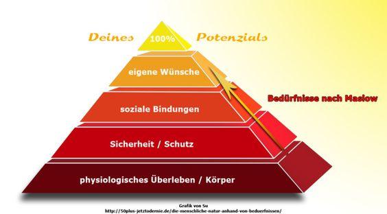 """""""Die menschliche Natur anhand von Bedürfnissen"""", Grafik von Su nach Maslows Bedürfnispyramide,  urheberrechtlich geschützt"""