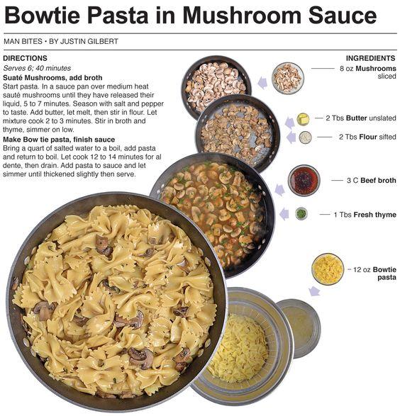 Behind the Bites: Bowtie Pasta in Mushroom Sauce