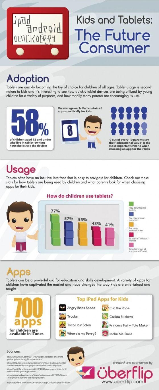 Niños y tabletas: los futuros consumidores