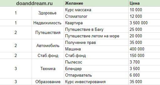 Kak Raspredelit Dengi Chtoby Hvatilo Na Vse Delaj I Mechtaj Lichnye Finansy Planirovshik Byudzheta Finansy