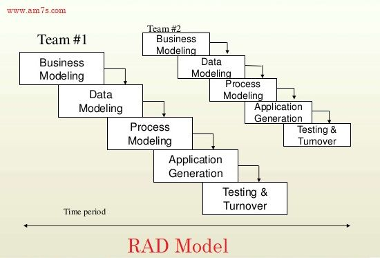 What Is Rad Model 7 Advantages Disadvantages Of Rad Model Data