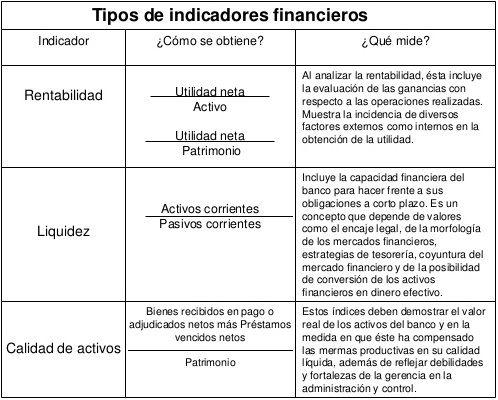 Tipos De Indicadores Financieros Estados Financieros