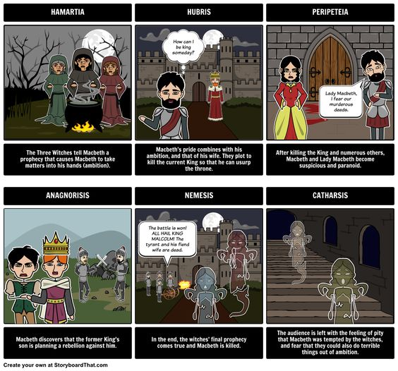 The Tragedy of Macbeth - Tragic Hero: Create this Tragic Hero Storyboard for The Tragedy of Macbeth using Storyboard That. Super engaging and fun for your students to do!