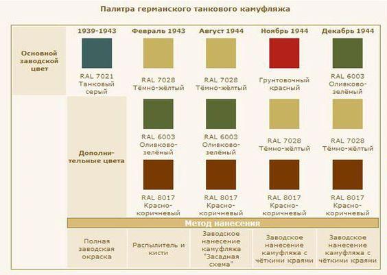 набор цветов tamiya для немецкого камуфляжа - Поиск в Google