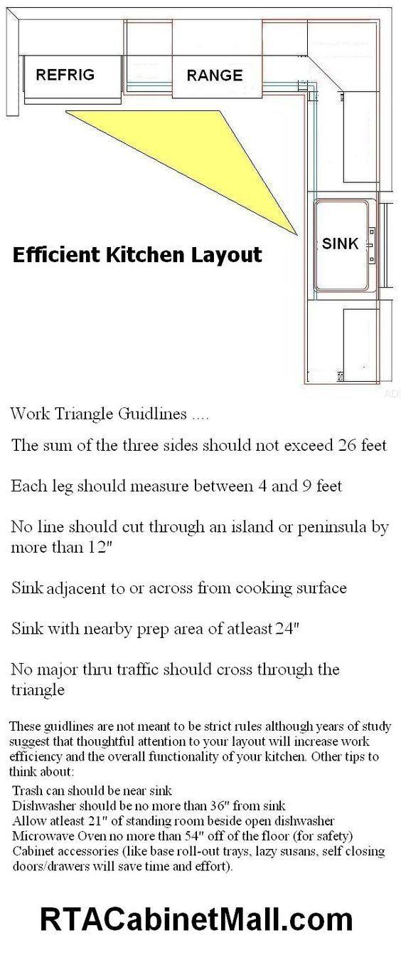Efficient+Small+Kitchen+Layout   Design   Pinterest   Small Kitchen Layouts,  Layouts And Kitchens