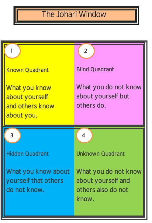 The Johari Window #awareness