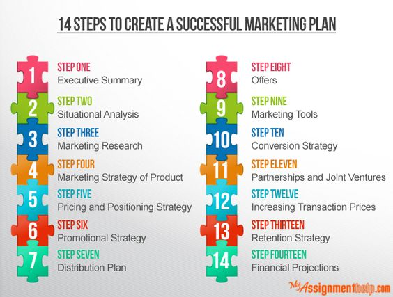 Myassignmenthelp A marketing plan is part of a business plan - how do you create a marketing plan