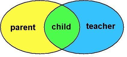 parents and teachers working together - Google Search A venn-diagram that shows parents child and teacher work together.