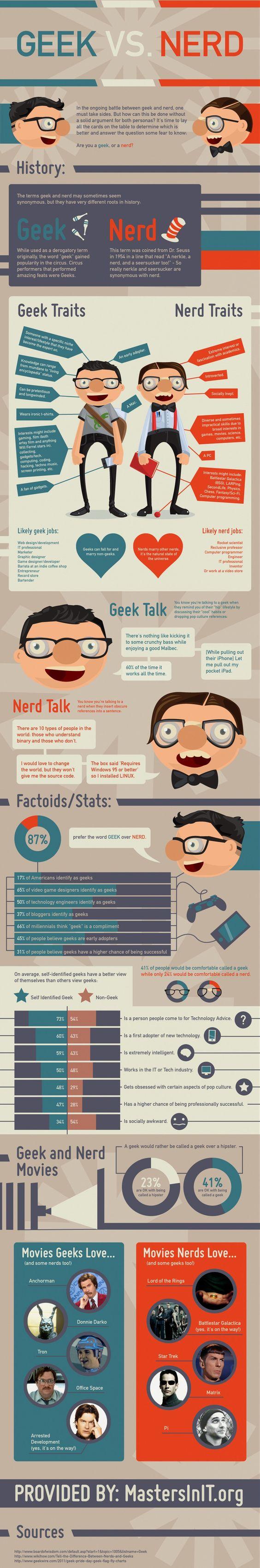 Geek VS Nerd [Infographic]